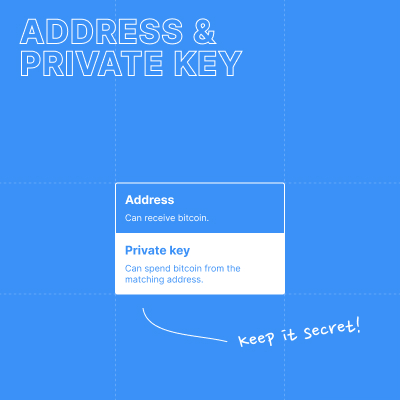 Combination of an address and a private key