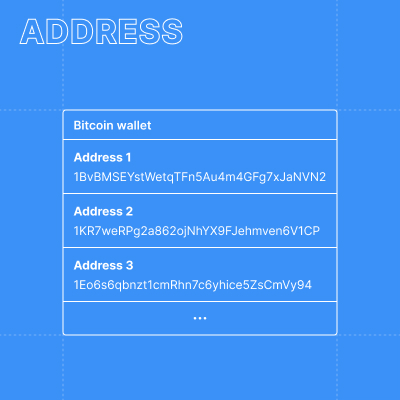 Examples of addresses in a bitcoin wallet