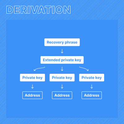 Flowchart showing how addresses are derived from recovery phrases