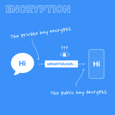 Chart showing encryption and decryption of a message during communication