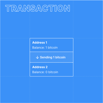 Simplified illustration of a bitcoin transaction