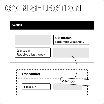 Illustration of specific coins a user has received getting chosen for a new transacton.