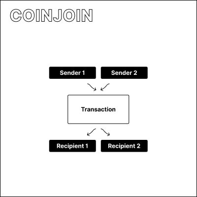 Illustration of multiple senders and receives joining a single transaction.
