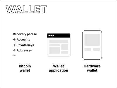 Illustrations of different types of wallets.